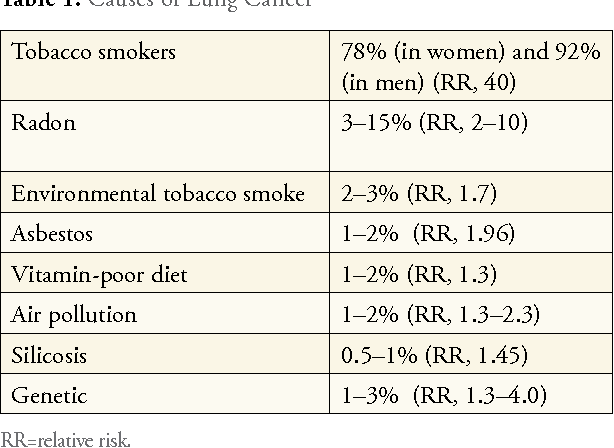 Table 1 from Aside from increasing the risk of lung cancer