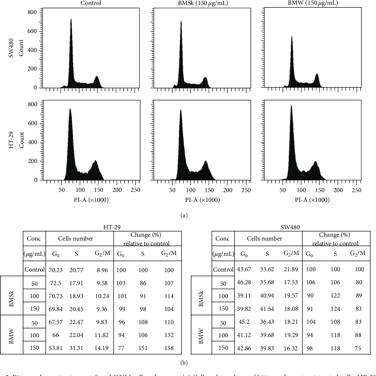Pdf Methanolic Extracts Of Bitter Melon Inhibit Colon Cancer Stem Cells By Affecting Energy Homeostasis And Autophagy Semantic Scholar