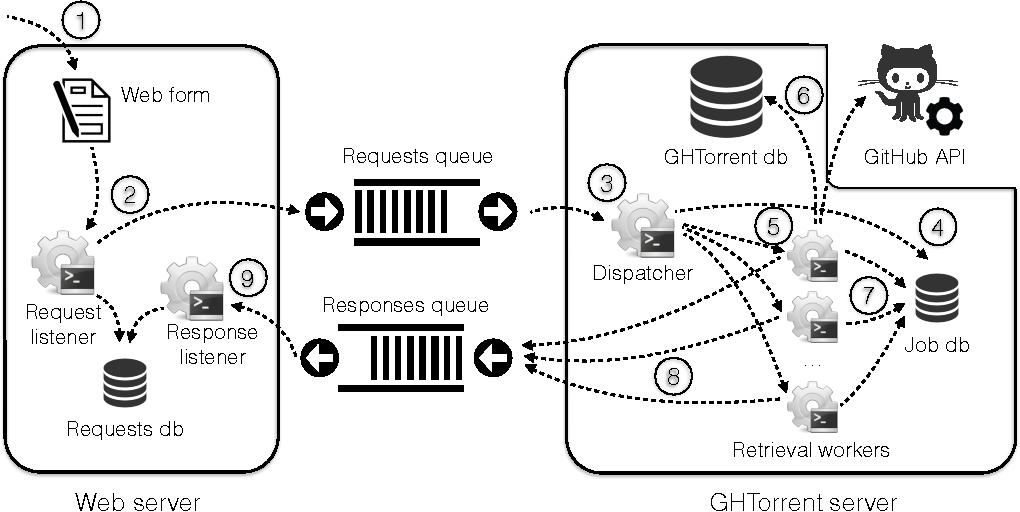 Figure 1 from Lean GHTorrent: GitHub data on demand