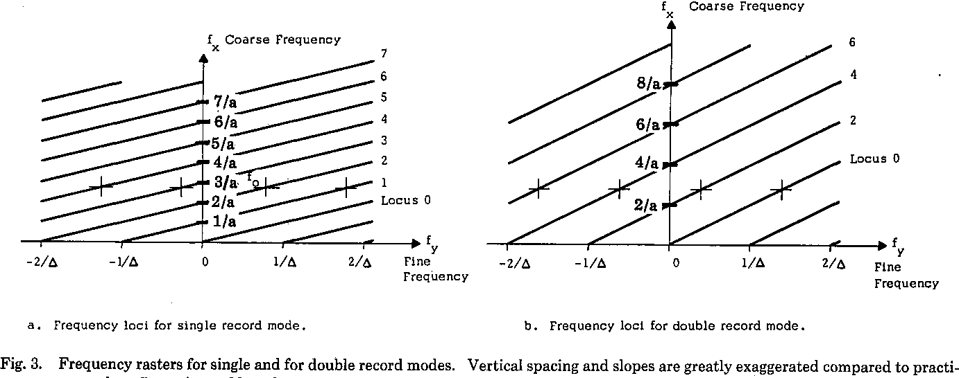 Figure 3 from Scan line filters for optical spectral
