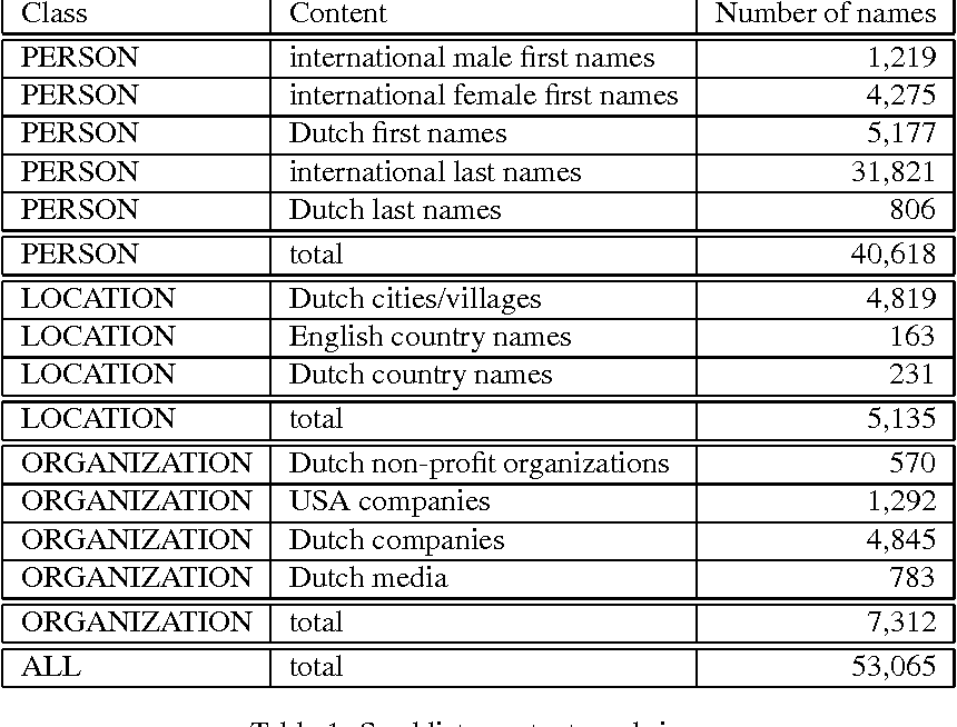 Table 1 from Integrating Seed Names and ngrams for a Named
