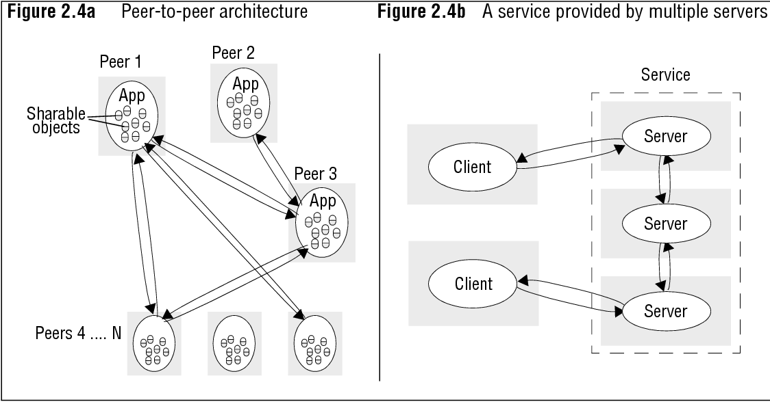 Pdf Distributed Systems Concepts And Design Semantic Scholar