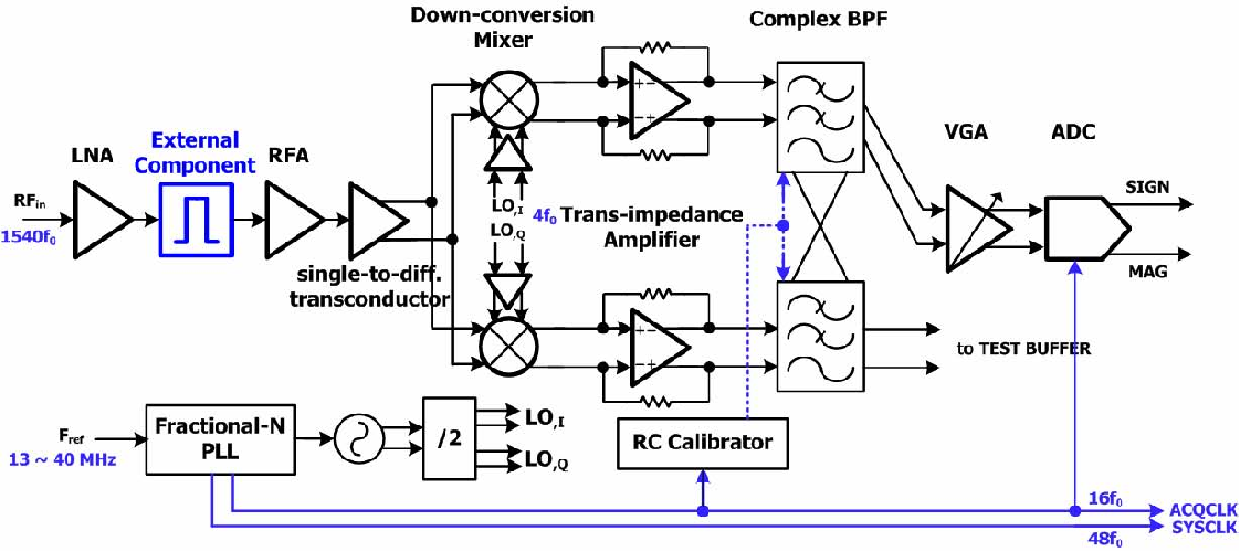 Figure 1 from A 27mW 2 2dB NF GPS receiver using a