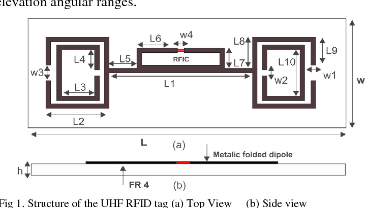 Figure 1 from SRR loaded dipole RFID tag for UHF band