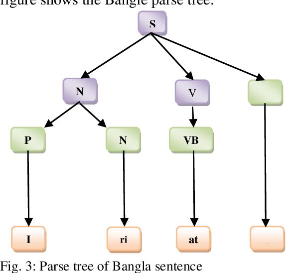 PDF] BANGLA TO ENGLISH TEXT CONVERSION USING OPENNLP TOOLS