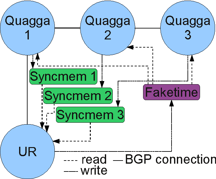 PDF] Quagga-accelerator: an implementation for accelerated