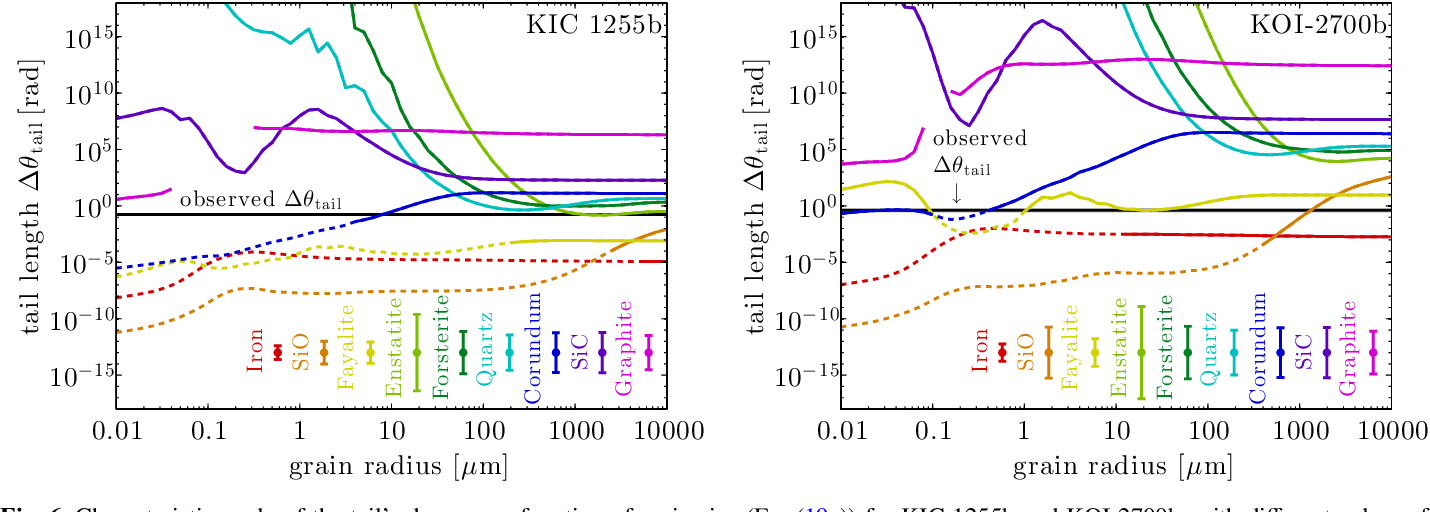 Figure 6 from Dusty tails of evaporating exoplanets I