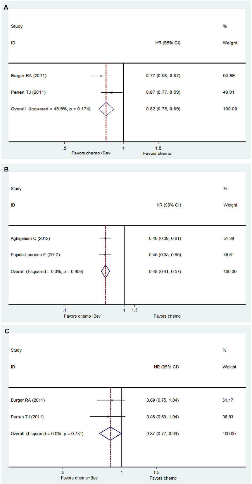 Phase Iii Trials Of Standard Chemotherapy With Or Without Bevacizumab For Ovarian Cancer A Meta Analysis Semantic Scholar