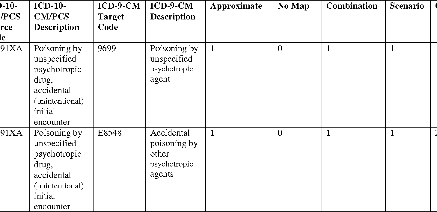 Table 6 from Preparing for ICD-10-CM/PCS: one payer's ... on