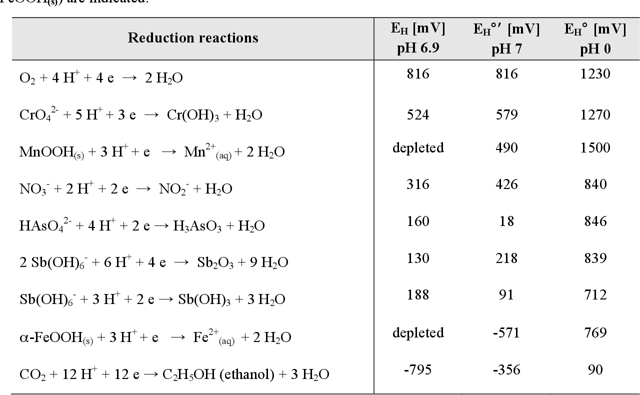 Table 4 4 From Redox Potential And Mobility Of Contaminant