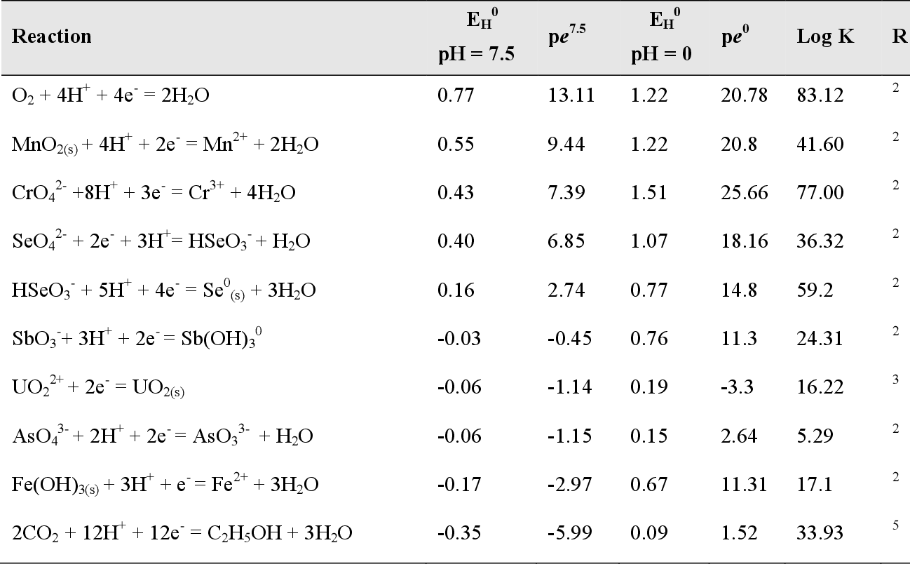 Table 6 3 From Redox Potential And Mobility Of Contaminant