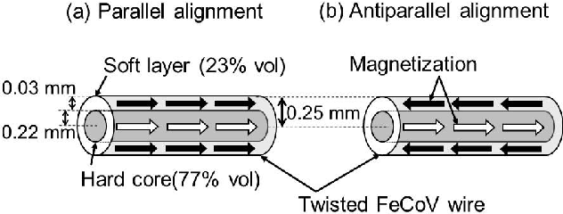 Figure 1 from Batteryless Hall Sensor Operated by Energy ... on
