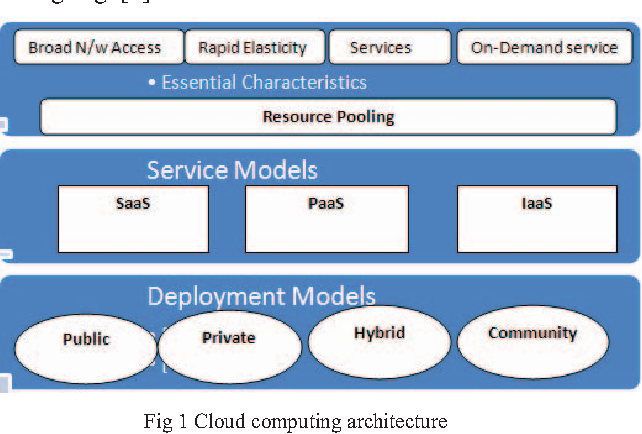 Figure 1 from Load balancing in cloud computing: Challenges