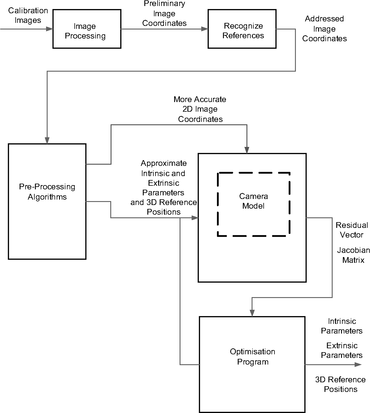 Figure 2.11 from Camera Modelling and Calibration with Machine Vision  Applications   Semantic Scholar [ 1372 x 1228 Pixel ]