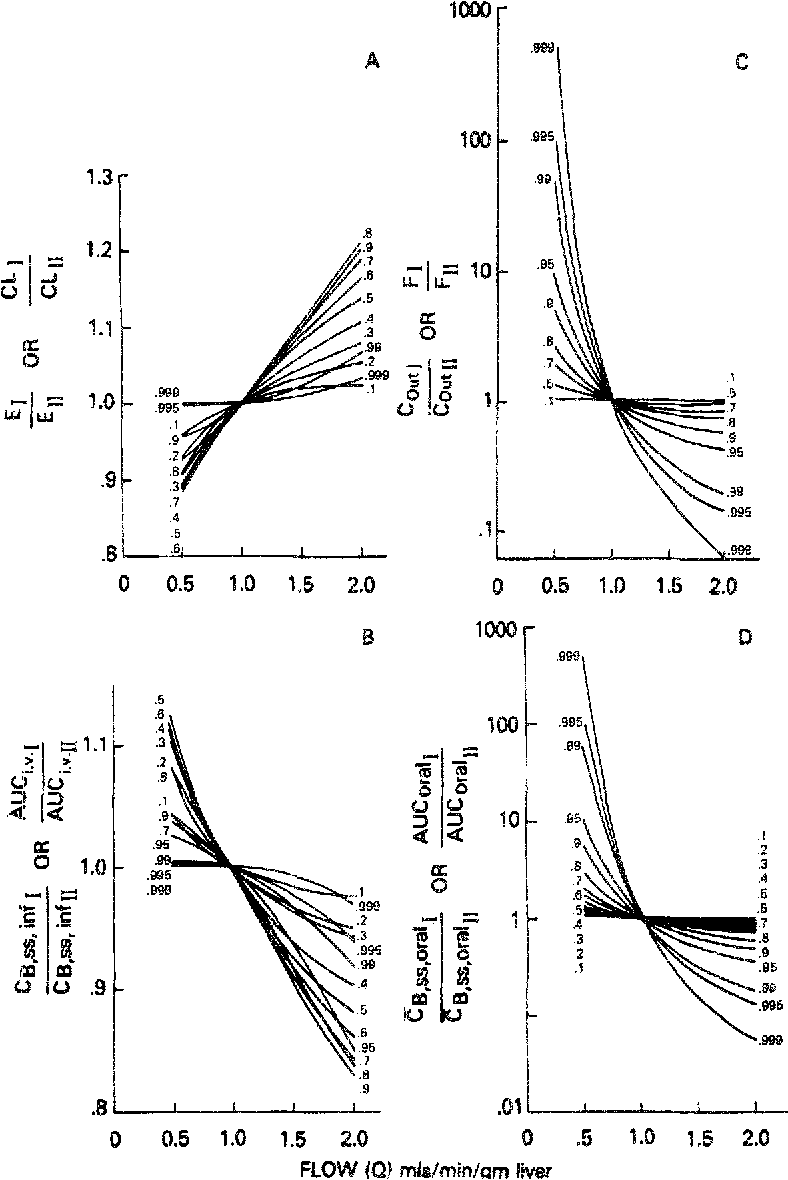 Figure 7 From Hepatic Clearance Of Drugs I Theoretical Considerations Of A Well Stirred Model And A Parallel Tube Model Influence Of Hepatic Blood Flow Plasma And Blood Cell Binding And The Hepatocellular