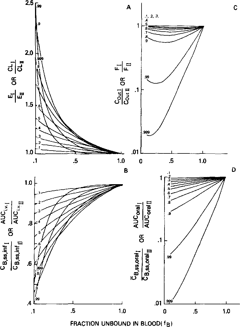 Figure 8 From Hepatic Clearance Of Drugs I Theoretical Considerations Of A Well Stirred Model And A Parallel Tube Model Influence Of Hepatic Blood Flow Plasma And Blood Cell Binding And The Hepatocellular