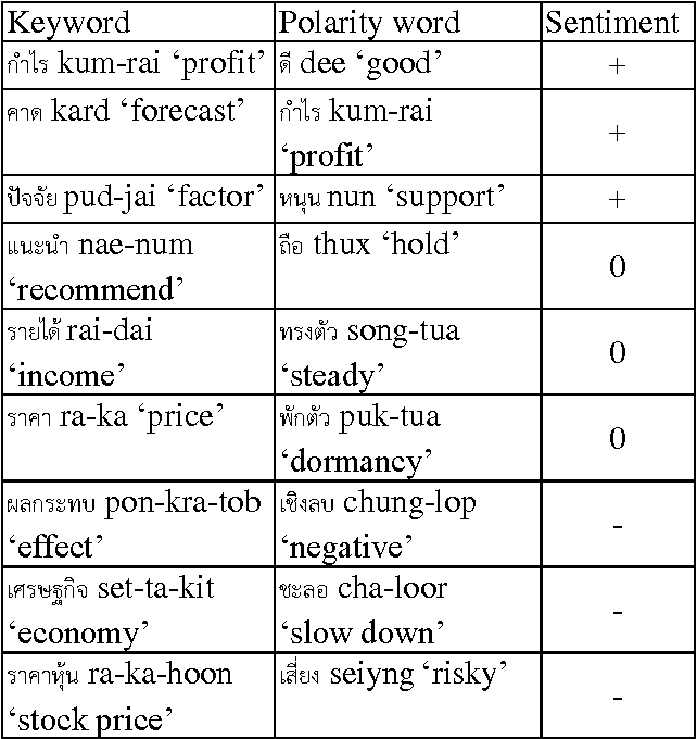 PDF] Thai Stock News Sentiment Classification using Wordpair