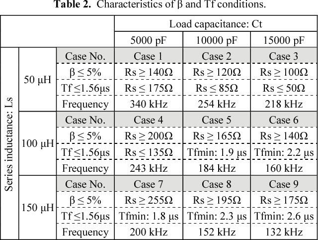 Table 2 from Basic study of possible waveforms generated in