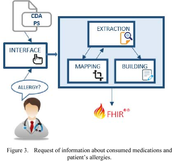 Figure 3 from An Architectural Model for Extracting FHIR