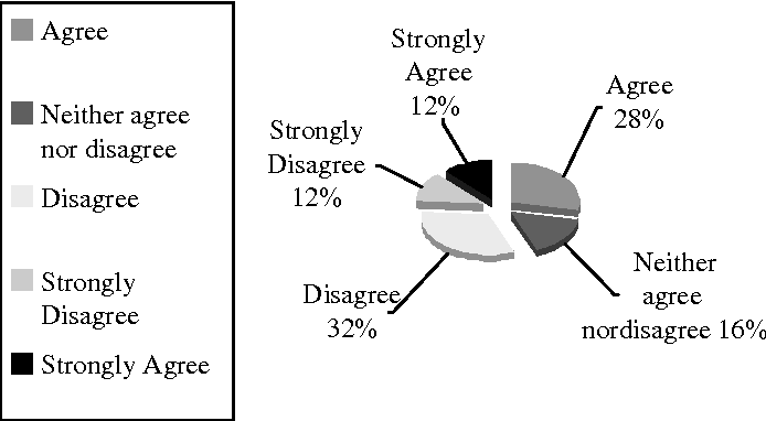 Figure 1 From Tourism Services Quality Tourservqual In Egypt The Viewpoints Of External And Internal Customers Semantic Scholar