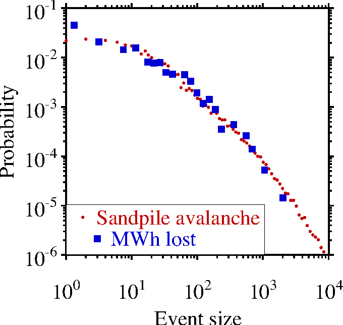 Figure 8 from Evidence for self-organized criticality in a
