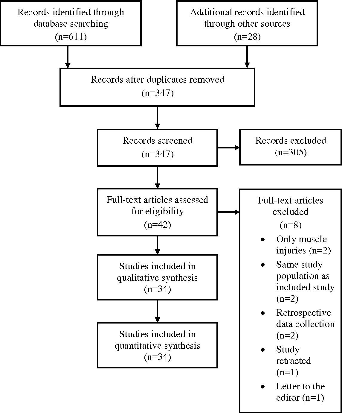 Figure 1 from The epidemiology of groin injury in senior