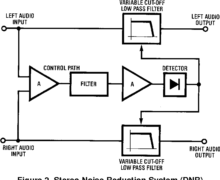 Figure 3 from AN-384 Audio Noise Reduction and Masking (Rev
