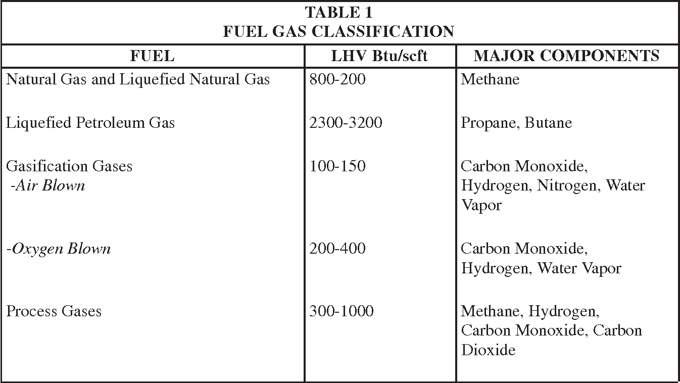 Table 1 from GEI 41040 G Specification for Fuel Gases for
