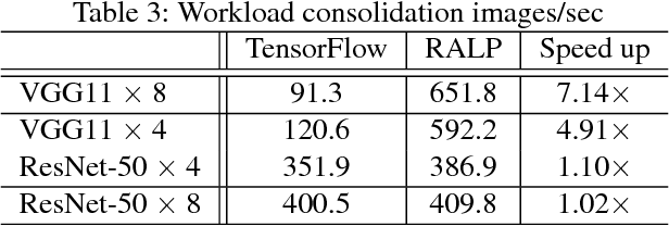 PDF] Accelerated Training for CNN Distributed Deep Learning