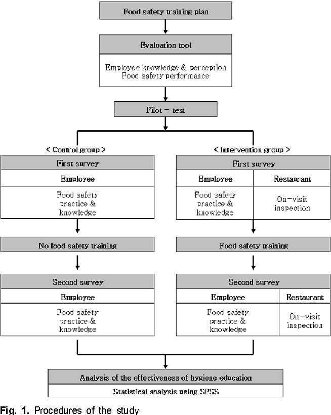 Figure 1 from Evaluation of the food safety training for