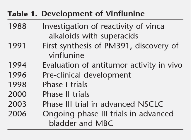 Vinflunine Discovery And Synthesis Of A Novel Microtubule