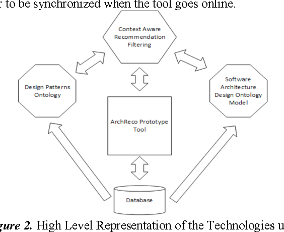 Archreco Software Architecture Design Tool Enhanced By Context Aware Recommendations For Design Patterns Semantic Scholar