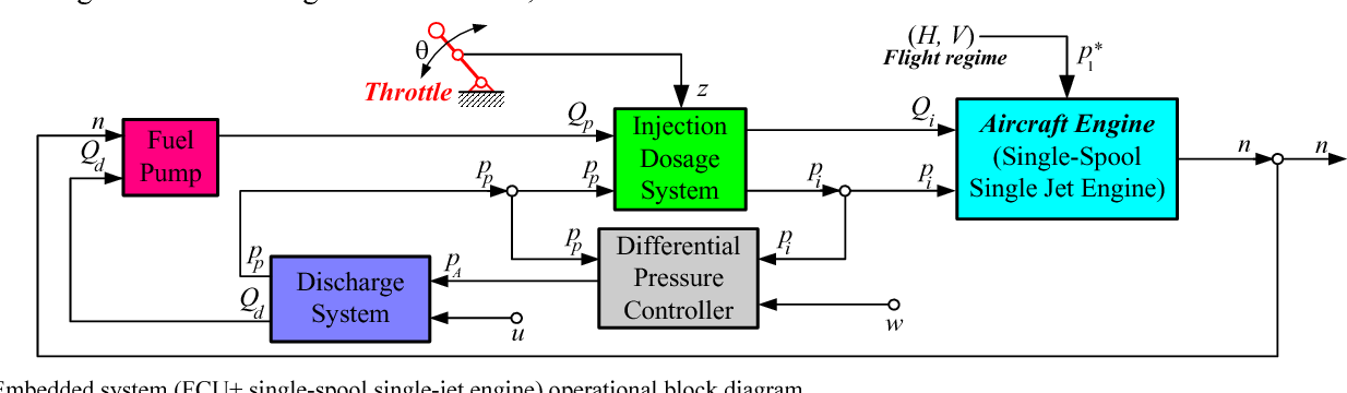 Figure 2 from Hydro-mechanical fuel flow controller for