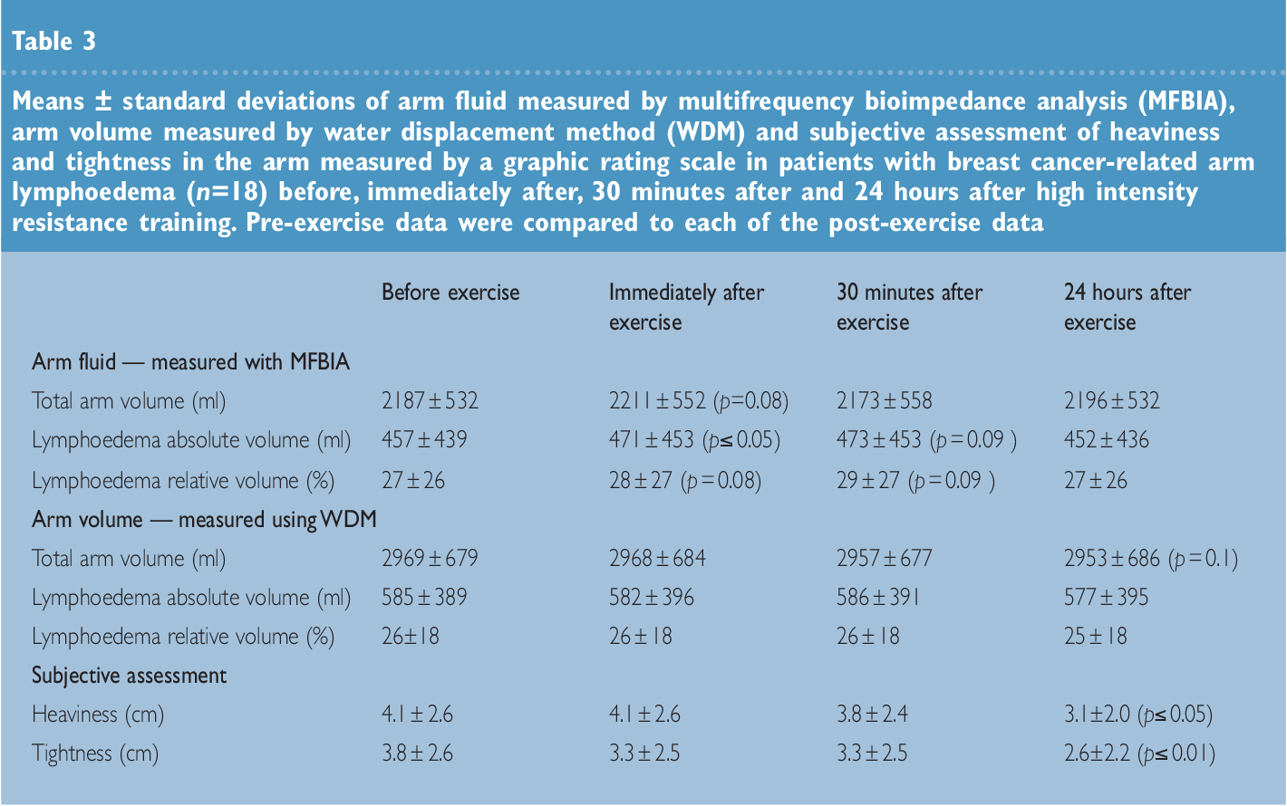 PDF] Weight-bearing exercise and its impact on arm lymphoedema ...