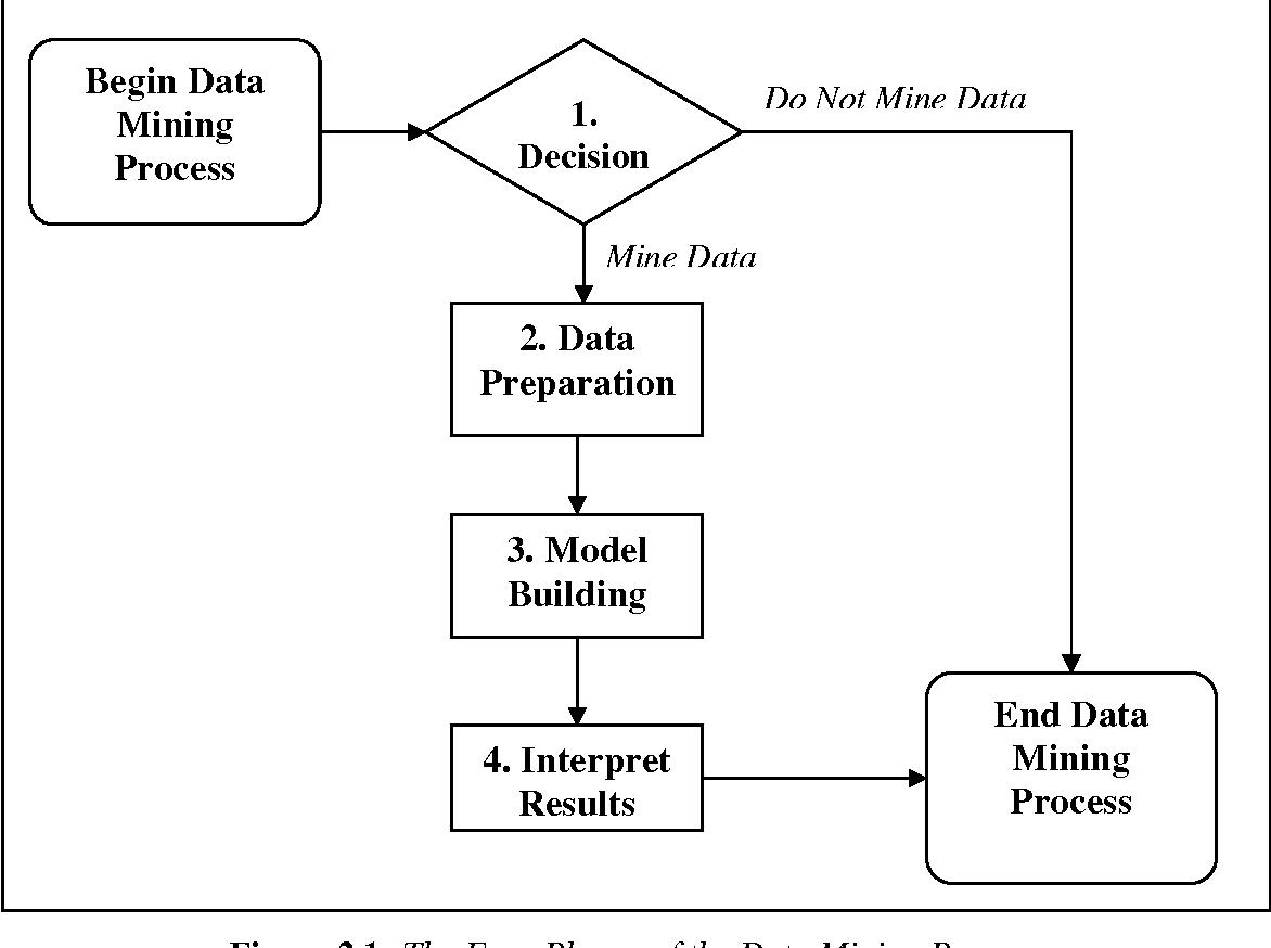 PDF] Investigating Data Mining in MATLAB ® - Semantic Scholar