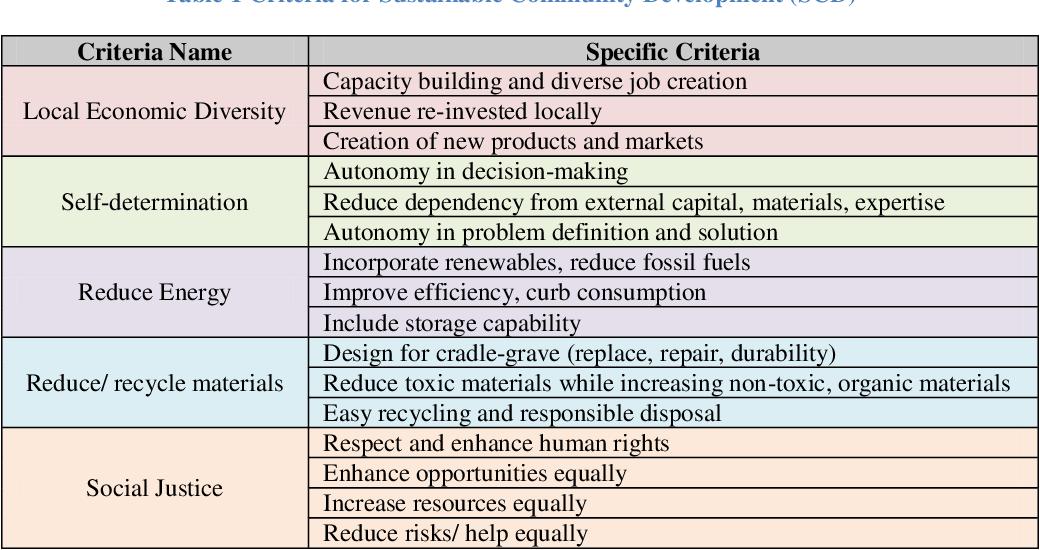 Pdf Reframing Engineering Capstone Design Pedagogy For Design With Commu Nities Semantic Scholar