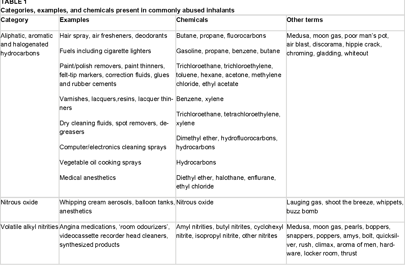 Table 1 from Position statement Inhalant abuse - Semantic