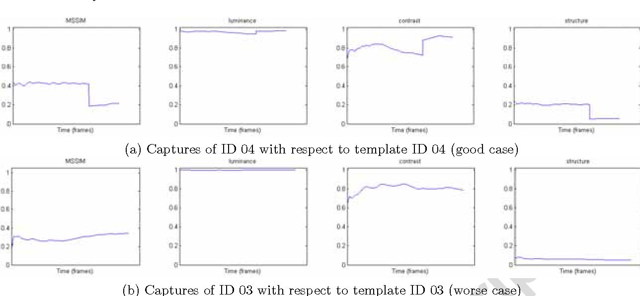 Adaptive appearance model tracking for still-to-video face