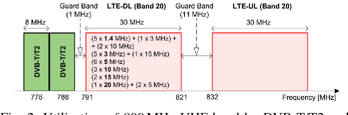Coexistence of DVB-T2 and LTE in the 800 MHz Band: Analysis