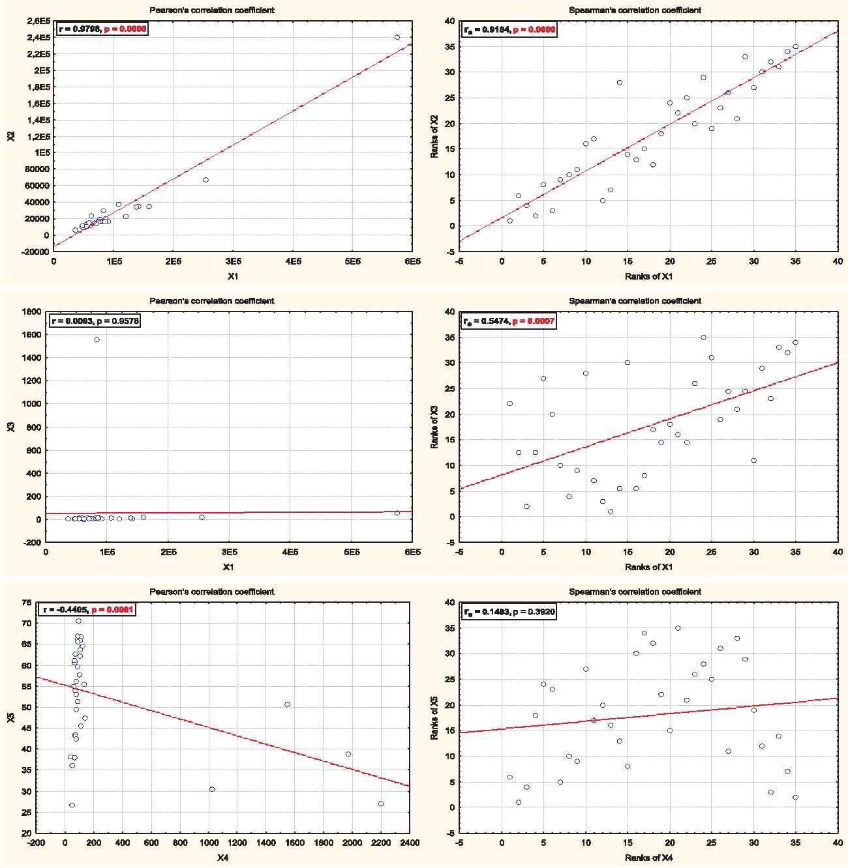 Comparison of Values of Pearson's and Spearman's Correlation