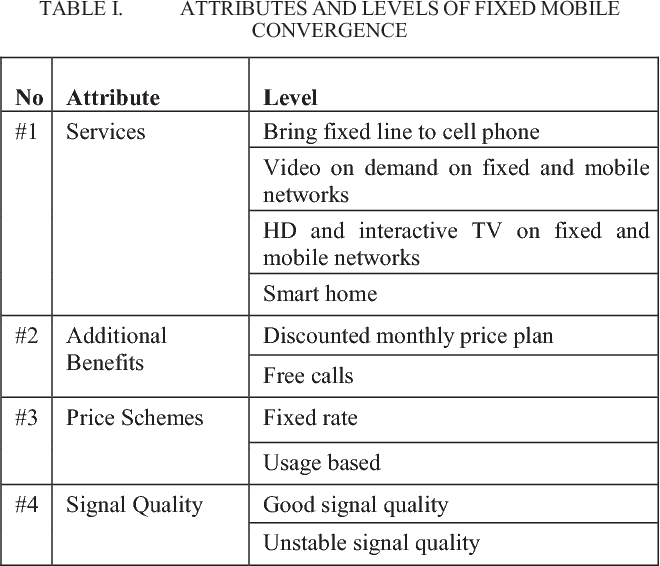 Fixed Mobile Convergence Fmc Services In Indonesia A Conjoint Analysis Of Customer Preference Semantic Scholar