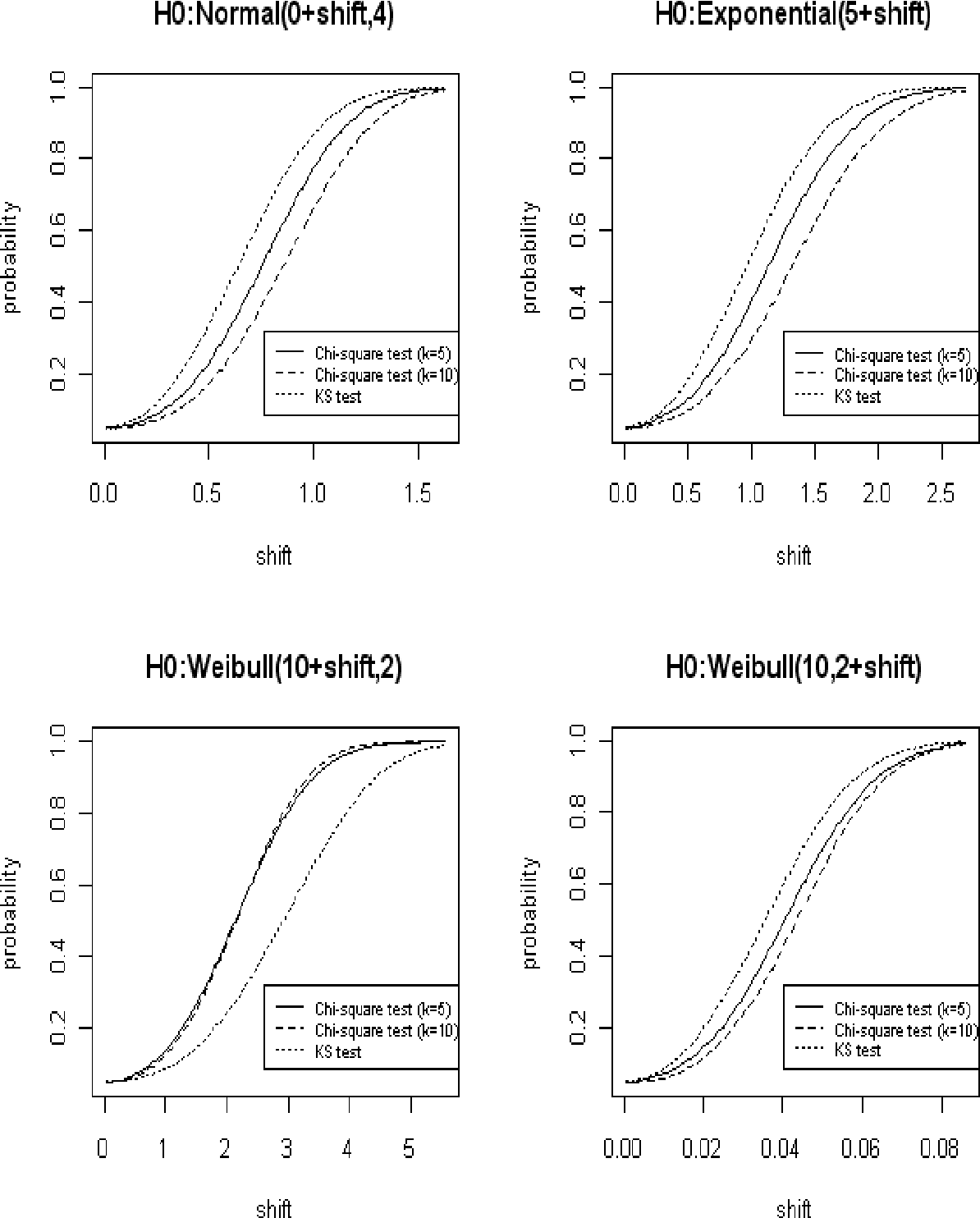 Fig. 1. Power for Both Chi-square (k=5,10) and KS Tests at =0.05 and n=200. Data are Generated from the Same Distribution as H0 but Without the Shifted value under 10,000 Simulations.
