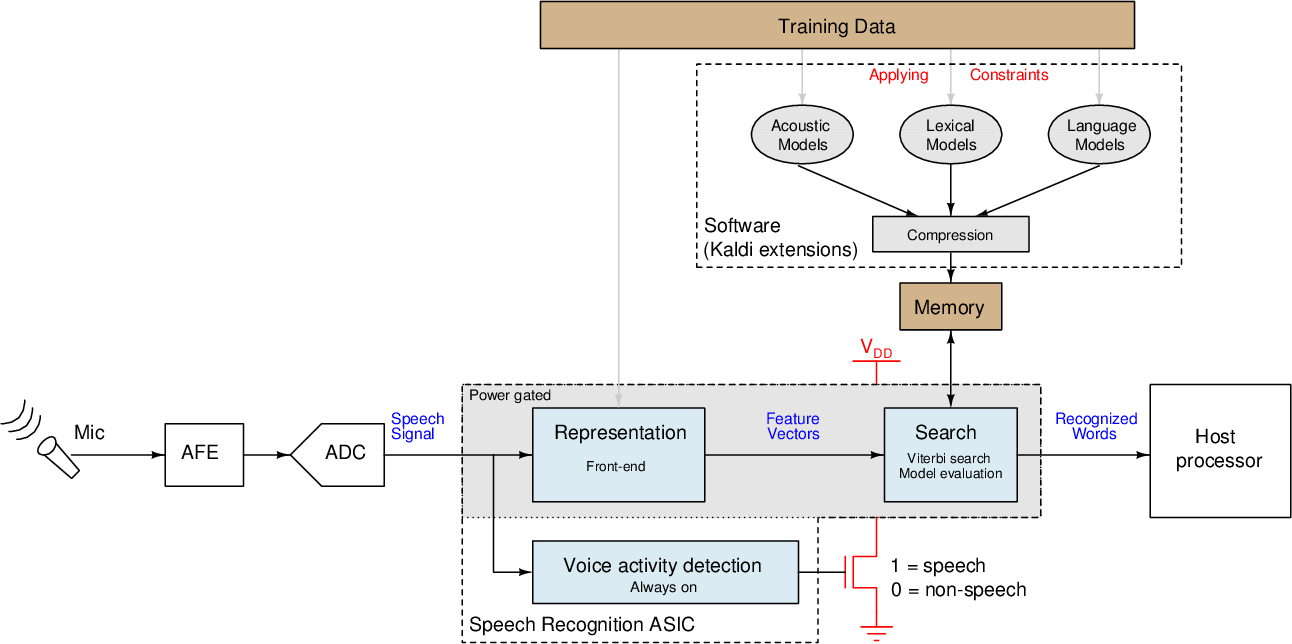 PDF] Energy-scalable speech recognition circuits - Semantic