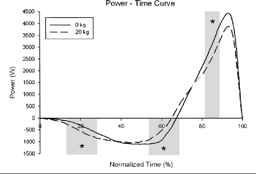 Figure 3 from Power-time, force-time, and velocity-time