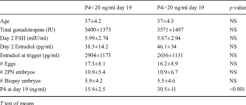 Table 1 from Serum progesterone levels greater than 20 ng/dl
