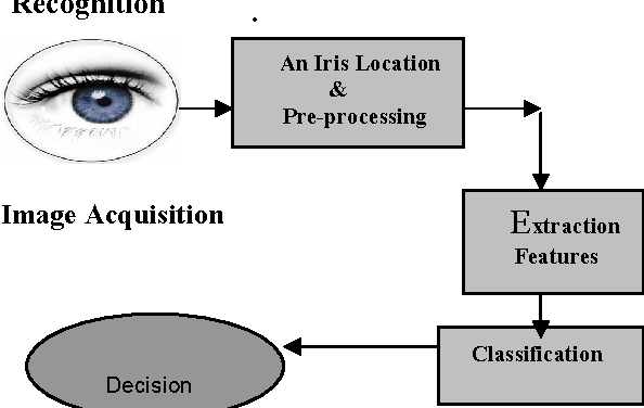 Figure 2 from New Method of Iris Recognition Based on J