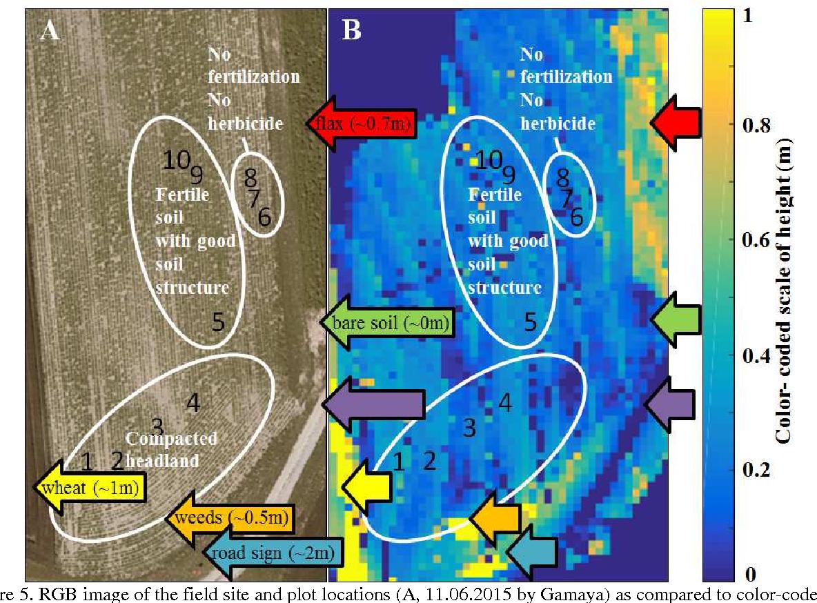 PDF] Towards automatic UAV data interpretation for precision ...