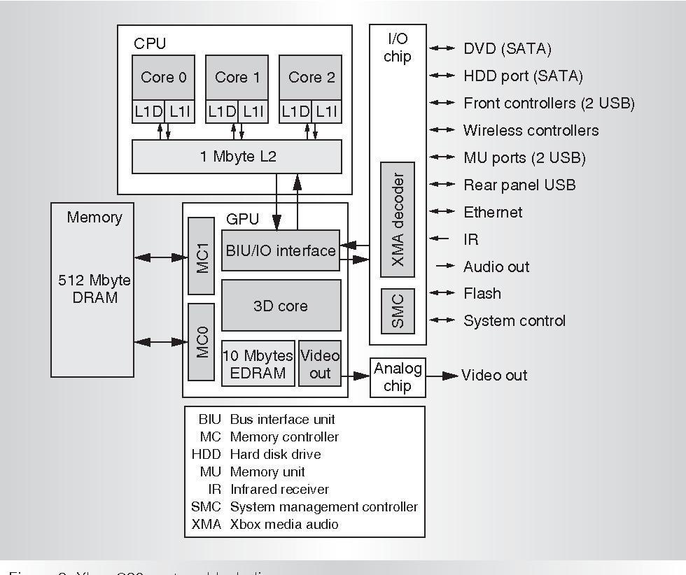 Figure 2 from Xbox 360 System Architecture - Semantic Scholar on