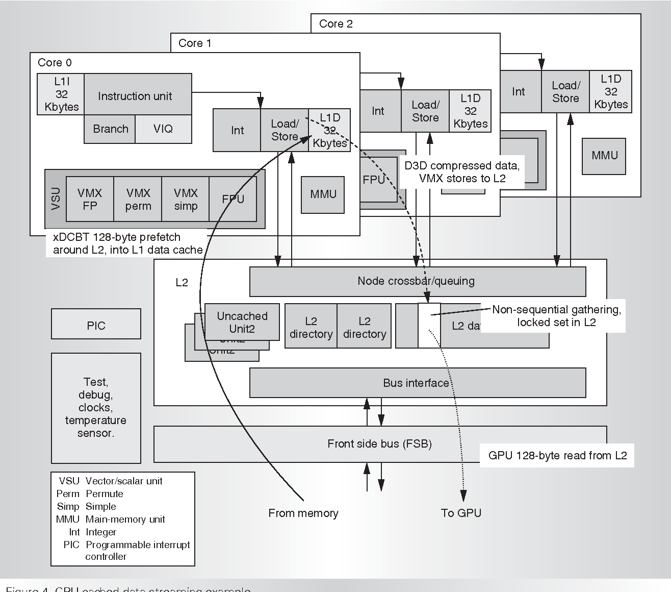 Xbox 360 System Architecture - Semantic Scholar Xbox Schematic on