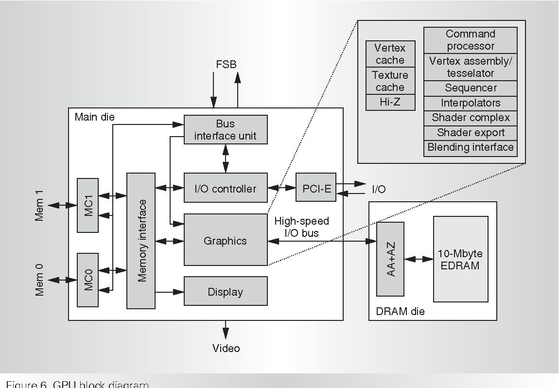 Figure 6 from Xbox 360 System Architecture - Semantic Scholar on car stereo schematics, original xbox schematics, mobile phone schematics, nintendo 64 schematics, psp schematics, pneumatic valve schematics, mattel aquarius schematics, xbox one, colecovision schematics, computer schematics, sega genesis schematics, dna nano schematics, wii console schematics, xbox layout, amiga 1200 schematics, xbox controller schematic, ipad schematics, ouya schematics, xbox motherboard diagram, hp motherboard schematics,